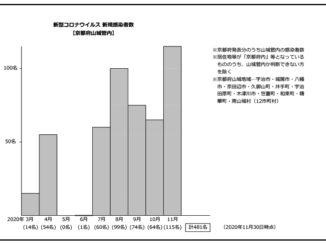新型コロナウイルス/京都府山城地域の発生集計表
