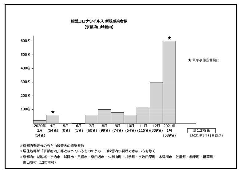 新型コロナ新規感染者2021年1月までのグラフ画像