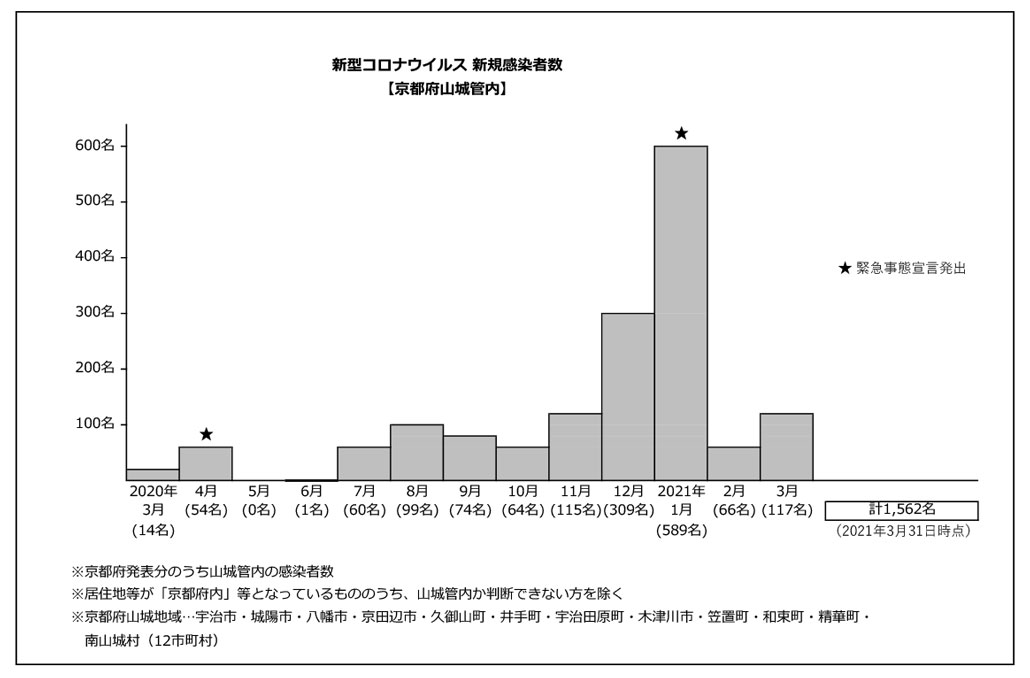 京都府山城地域新型コロナ新規感染者数グラフ
