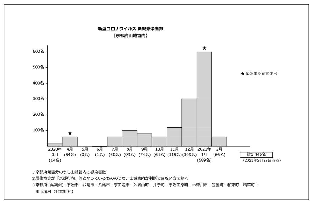 山城地域新型コロナ感染状況グラフ2021年2月