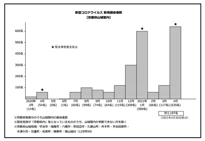 山城地域新型コロナ新規感染者数グラフの画像