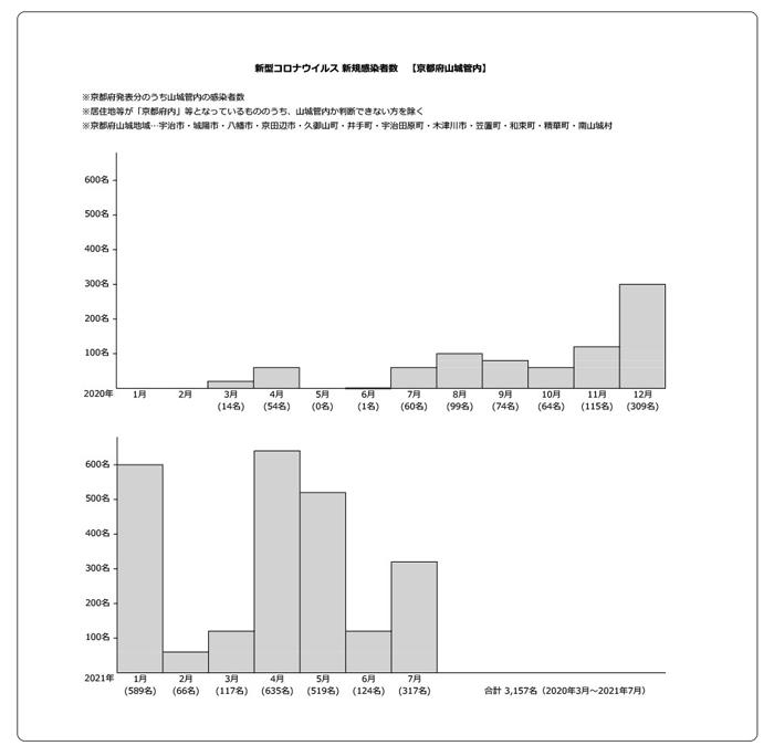 コロナ山城2020年3月~2021年7月グラフ画像