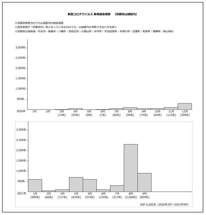 コロナのグラフの画像